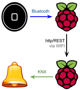 bluetooth-r-pi-knx